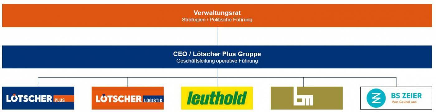 Organigramm :: Über uns :: de :: Lötscher Tiefbau AG
